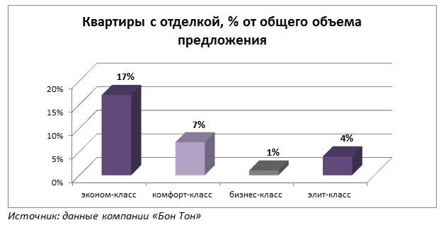 Квартиры с отделкой, % от общего объема предложения