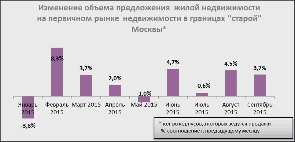 Изменение объема предложения жилой недвижимости на первичном рынке недвижимости в границах «старой» Москвы