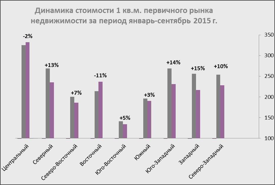 Динамика стоимости 1 кв.м. первичного рынка недвижимости за период январь-сентябрь 2015 г.