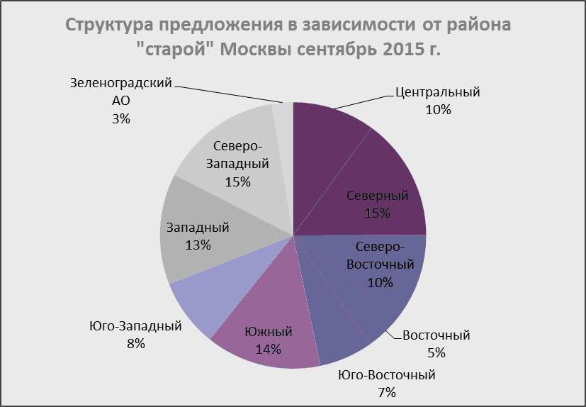 Структура предложения в зависимости от района «старой» Москвы, сентябрь 2015 г.