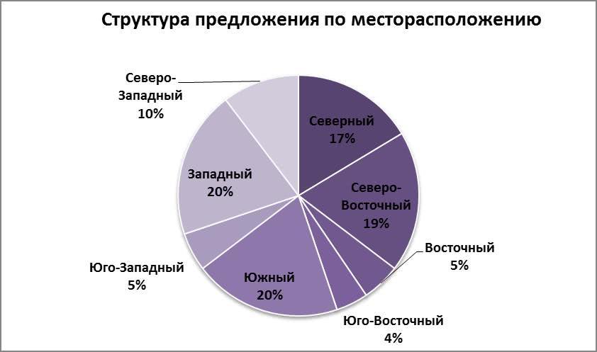 Структура предложения по месторасположению