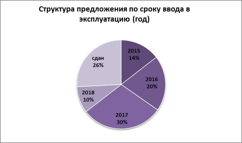 Структура предложения по сроку ввода в эксплуатацию (год)