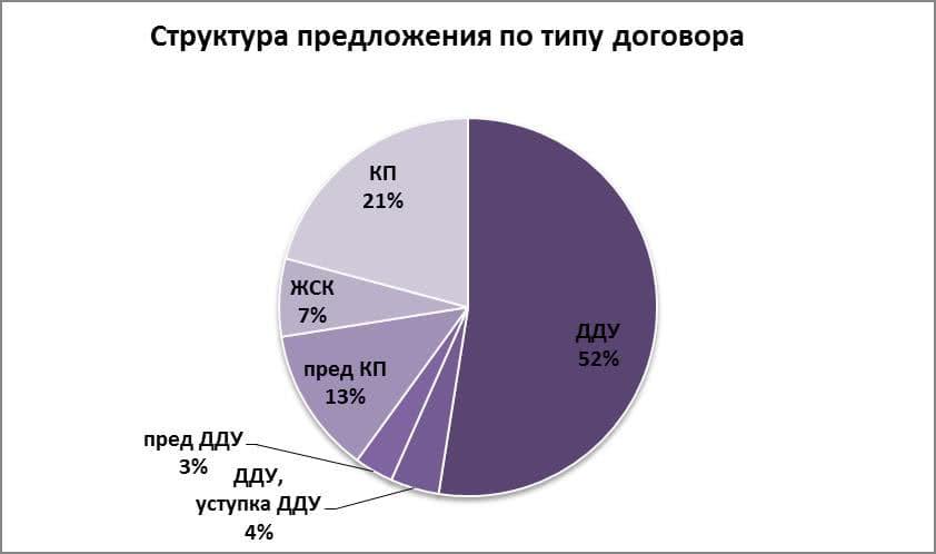 Структура предложения по типу договора