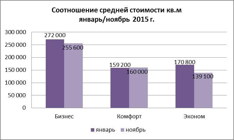 Соотношение средней стоимости кв.м январь/ноябрь 2015 г.