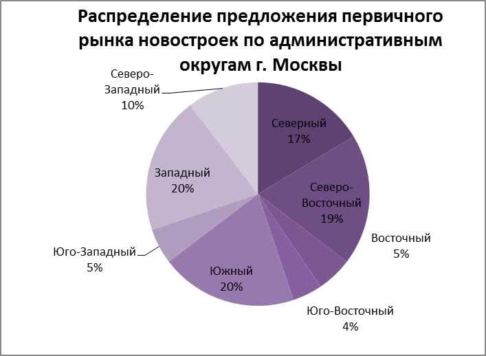 Распределение предложения первичного рынка новостроек по административным округам г. Москвы