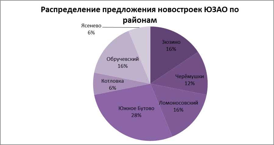Распределение предложения новостроек ЮЗАО по районам