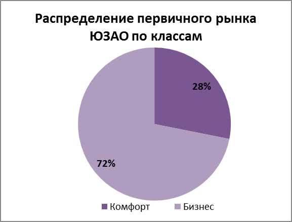 Распределение первичного рынка ЮЗАО по классам