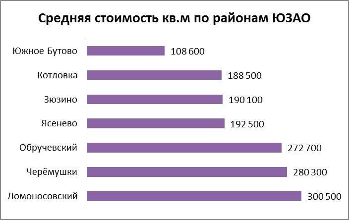 Средняя стоимость кв.м по районам ЮЗАО