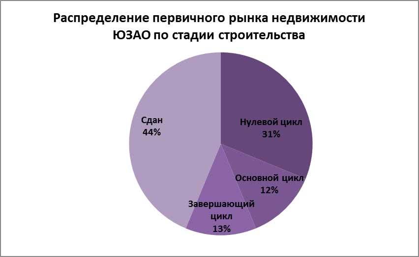Распределение первичного рынка недвижимости ЮЗАО по стадии строительства