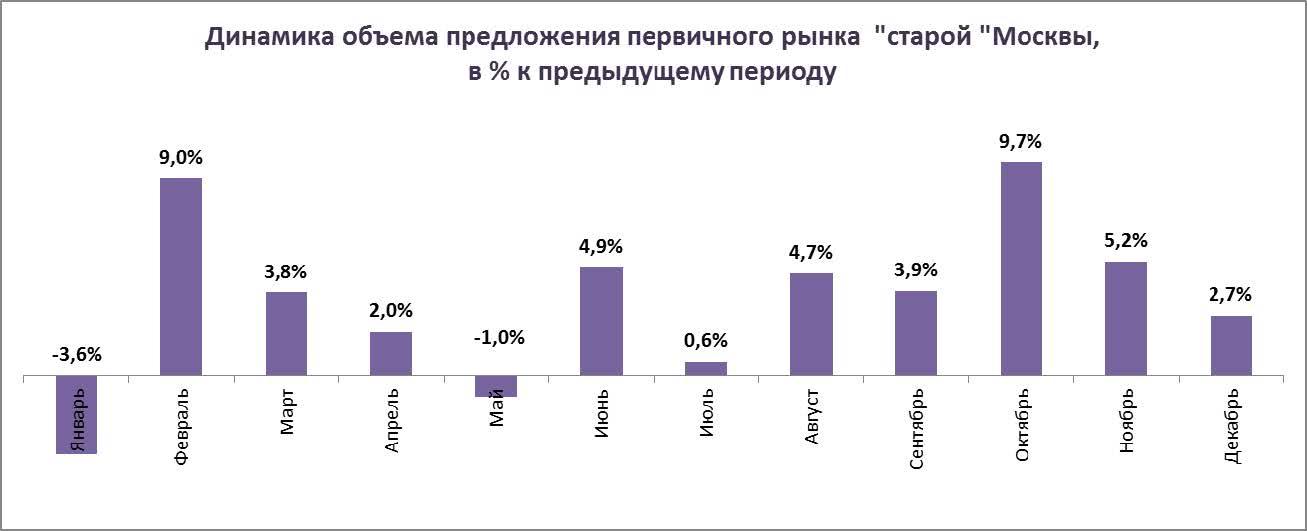 Динамика объема предложения первичного рынка «старой» Москвы