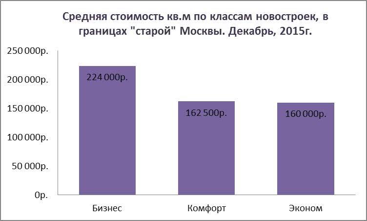 Средняя стоимость кв.м по классам новостроек, в границах старой Москвы. Декабрь, 2015г